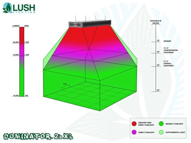 Dominator 2xXL high intensity Lush Lighting LED Agriculture  Grow Light.jpeg